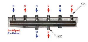 Image produit COLLECTEURS SERIE HV 60/125 POUR MODULES DN25 DEBITS JUSQU'A 2 M3/H ET 50KW POUR 2 MODULES - HV60/125-2